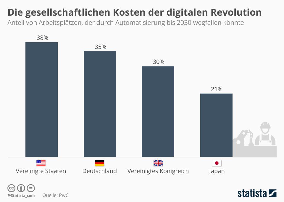 Infografik: Die gesellschaftlichen Kosten der digitalen Revolution | Statista