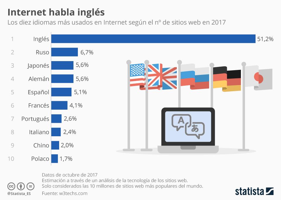 Infografía: Solo un 5% del contenido de Internet está en español | Statista