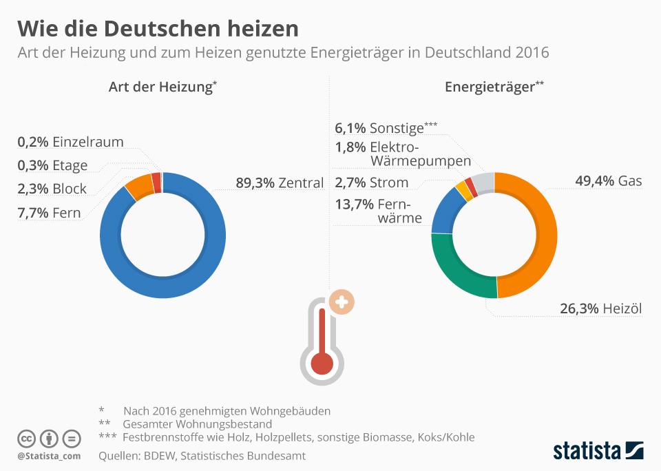 Infografik: Wie Deutschland heizt | Statista