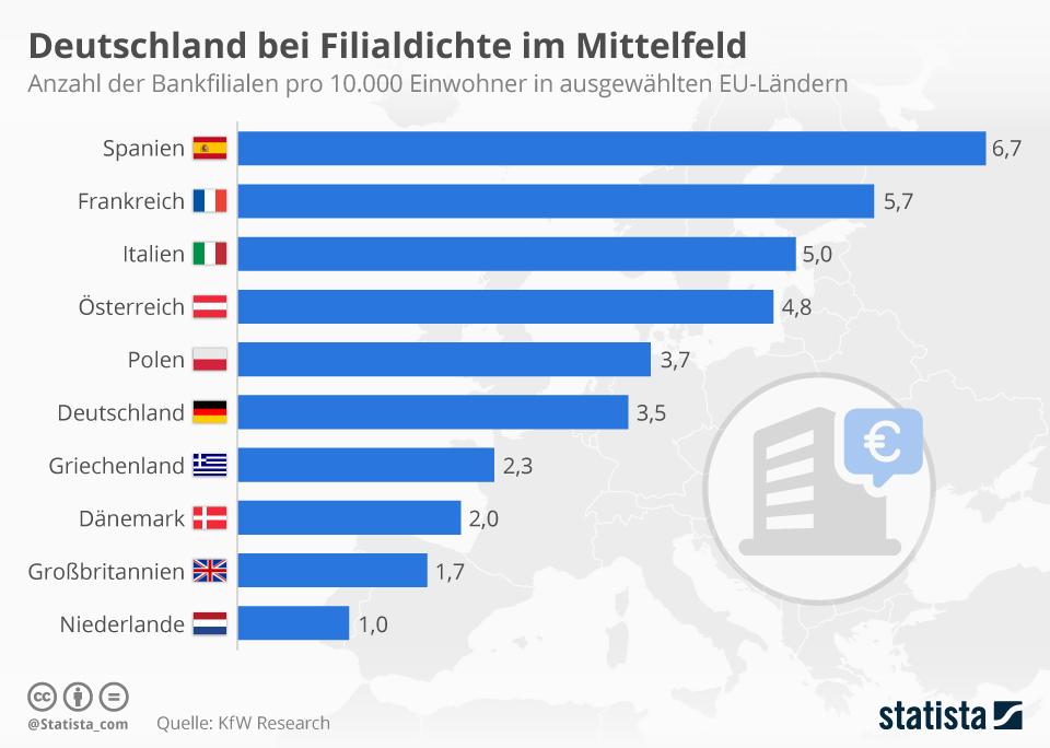 Infografik: Deutschland bei Filialdichte im Mittelfeld    Statista