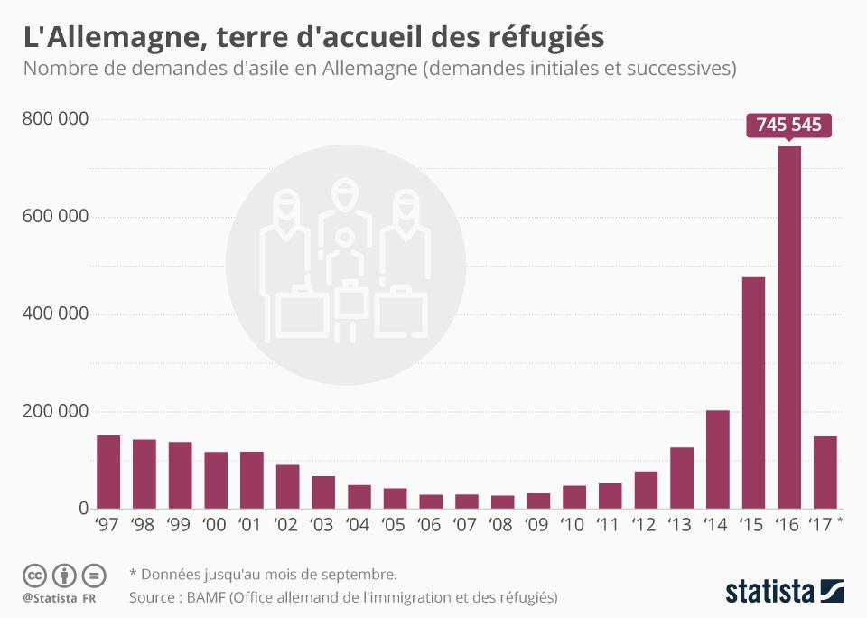 Infographie: L'Allemagne, terre d'accueil des réfugiés | Statista