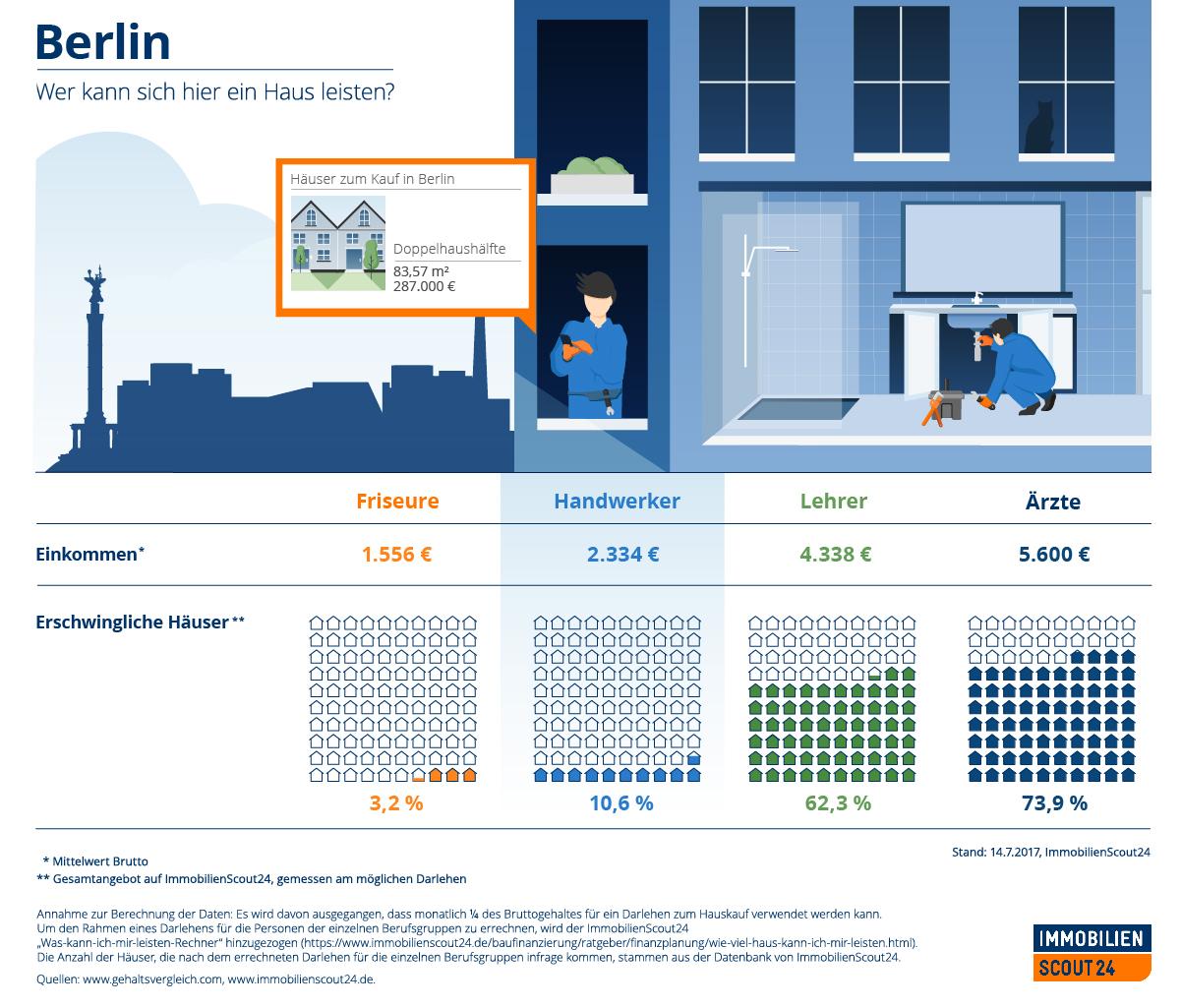 Infografik: Berlin: Wer kann sich hier ein Haus leisten?   Statista