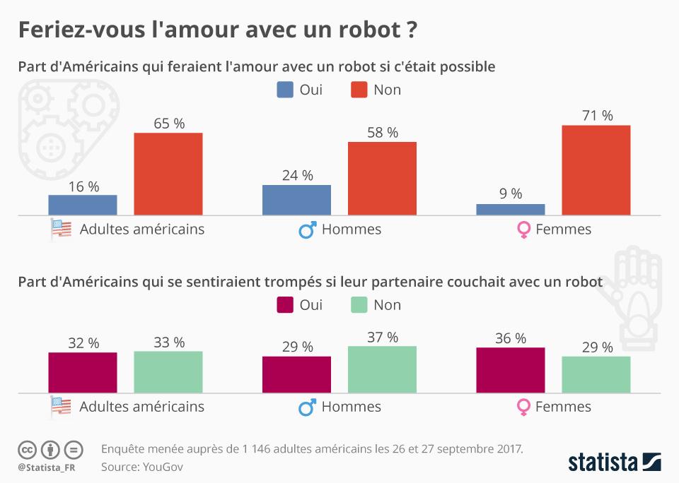 Infographie: Feriez-vous l'amour avec un robot ? | Statista