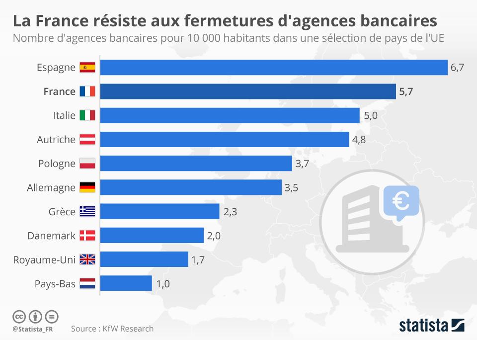 Infographie: La France résiste aux fermetures d'agences bancaires   Statista