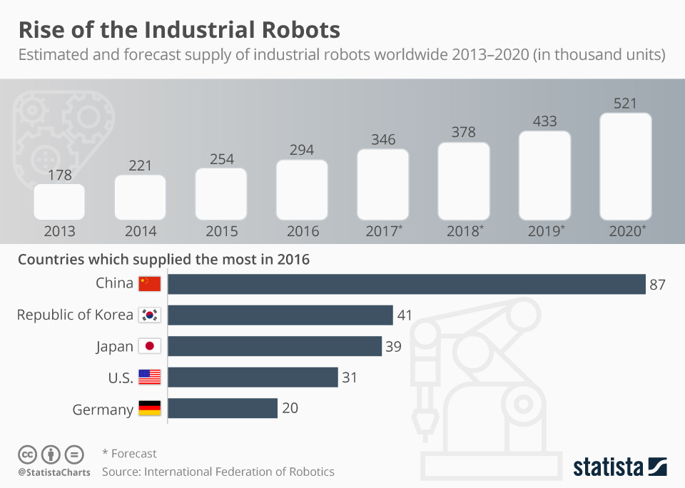Infographic: Rise of the Industrial Robots | Statista