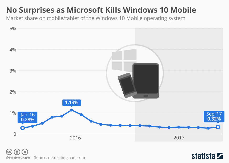 Infographic: Microsoft Kills Windows 10 Mobile | Statista