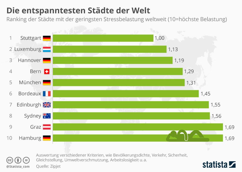 Infografik: Die entspanntesten Städte der Welt | Statista