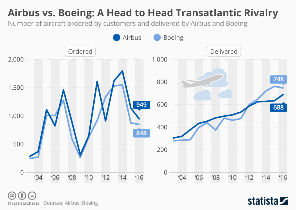 Infographic: A Head to Head Transatlantic Rivalry | Statista