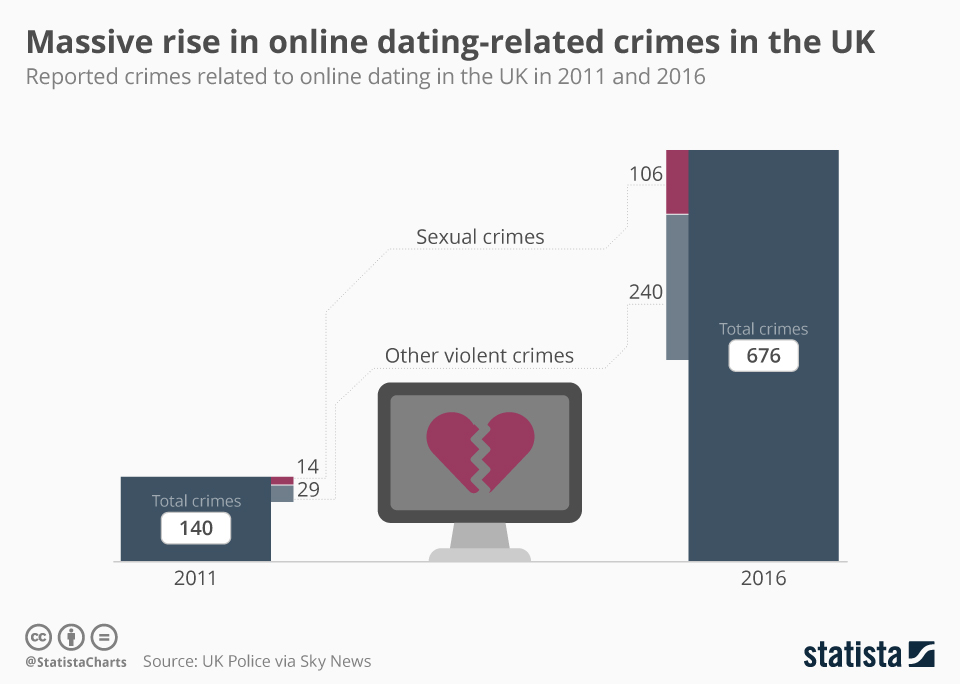 Infographic: Massive rise in online dating-related crimes | Statista
