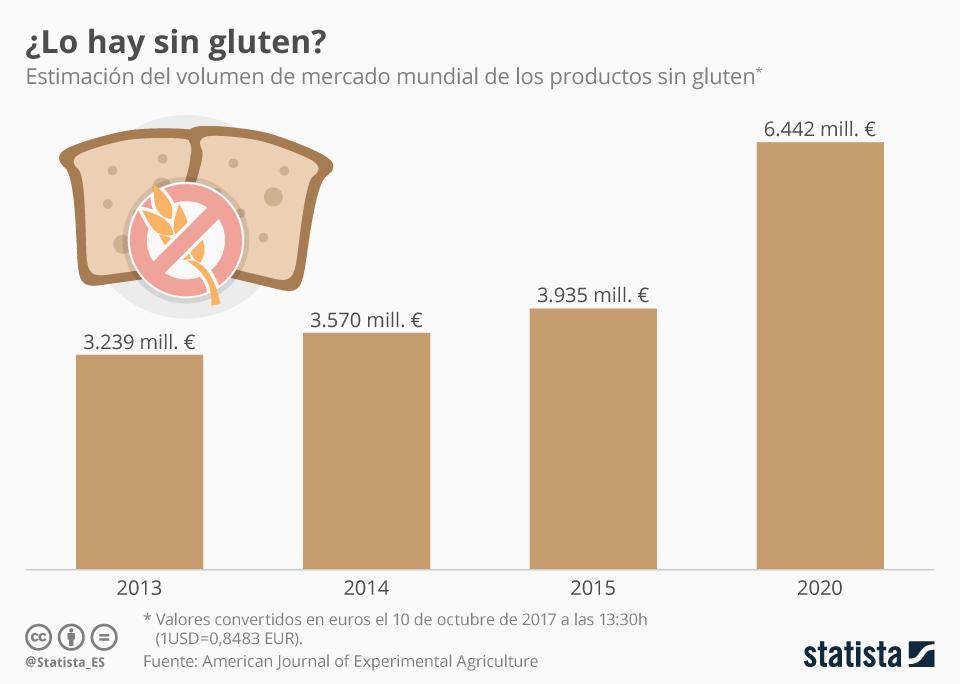 Infografía: El despegue del mercado de los productos sin gluten   Statista