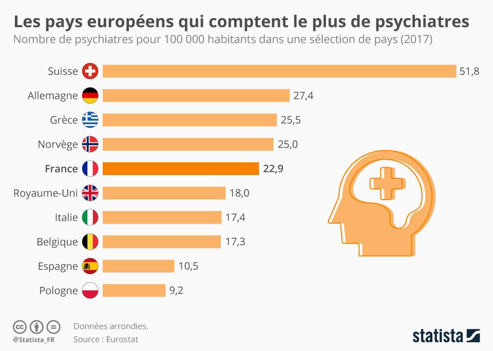 Infographie: Les pays européens qui comptent le plus de psychiatres | Statista