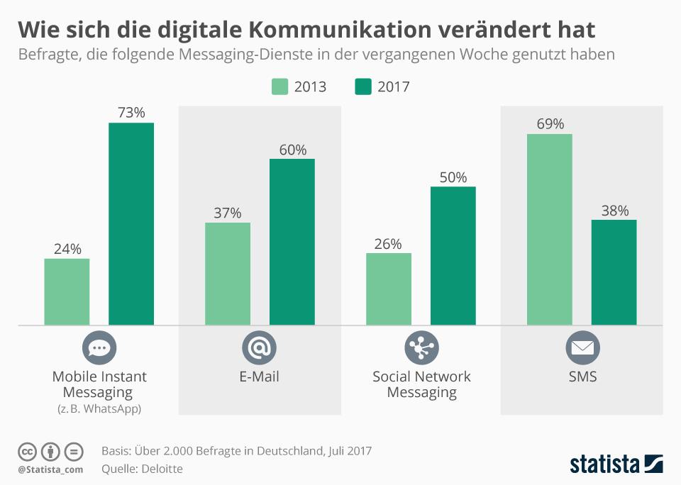 Infografik: Wie sich die digitale Kommunikation verändert hat | Statista