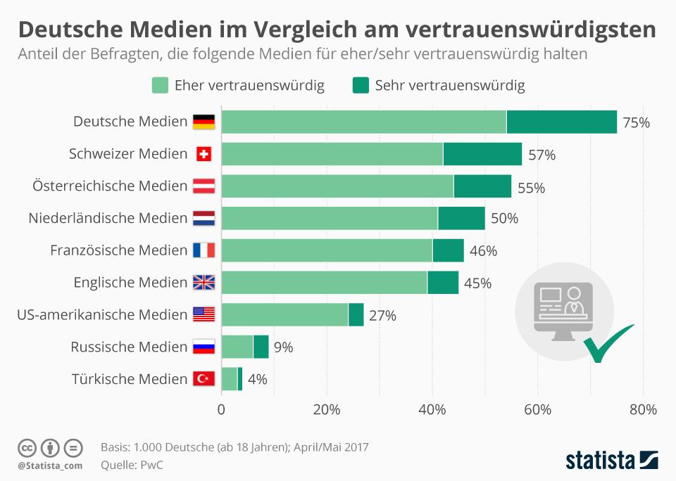 Infografik: Deutsche Medien im Vergleich am vertrauenswürdigsten | Statista