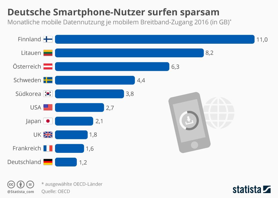 Infografik: Deutsche Smartphone-Nutzer surfen sparsam | Statista