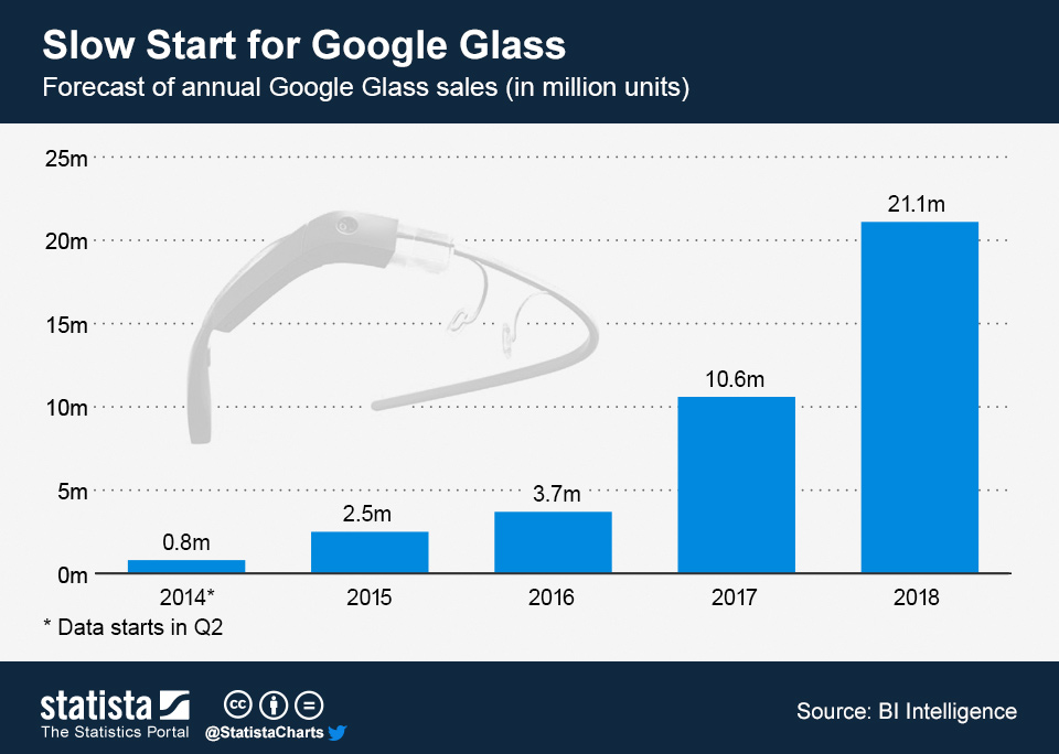 Infographic: Slow Start for Google Glass | Statista