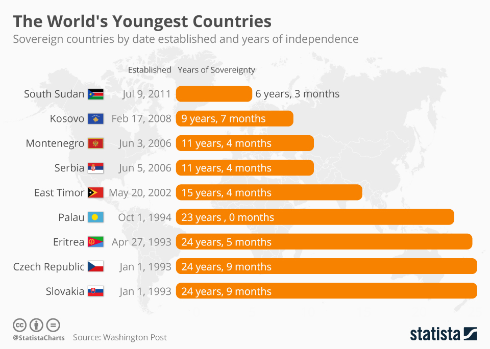 Infographic: The World's Youngest Countries    Statista