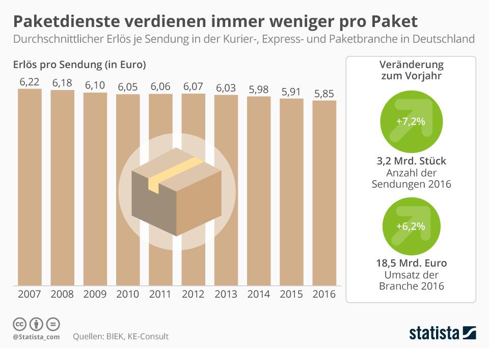 Infografik: Paketdienste verdienen immer weniger pro Paket   Statista