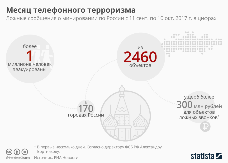 Infographic: Месяц телефонного терроризма | Statista