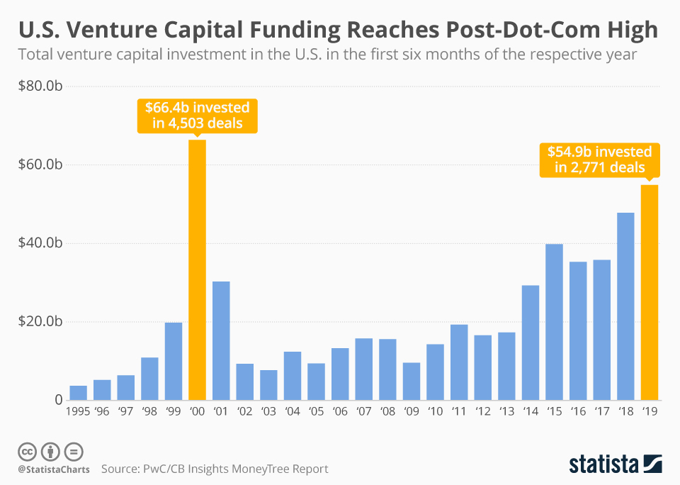 Infographic: U.S. Venture Capital Funding Reaches Dot-Com Era Level | Statista