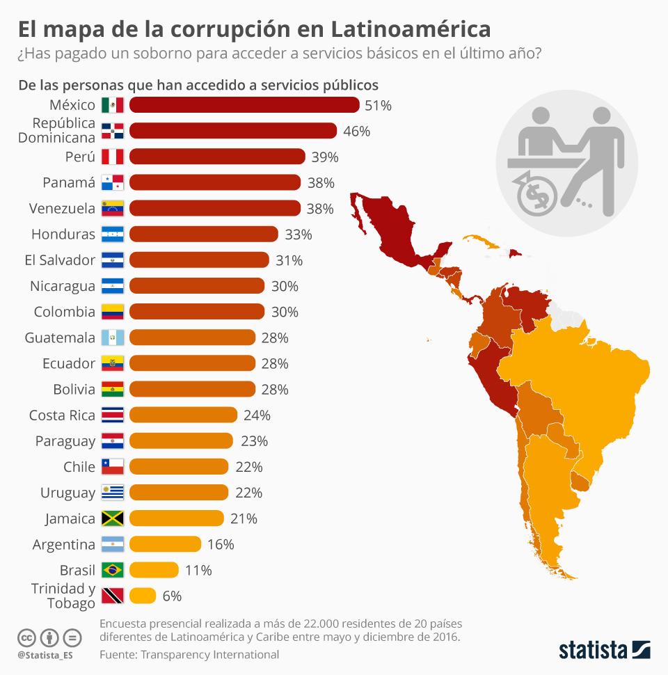 Infografía: Más de la mitad de los mexicanos asegura haber pagado un soborno en el último año | Statista