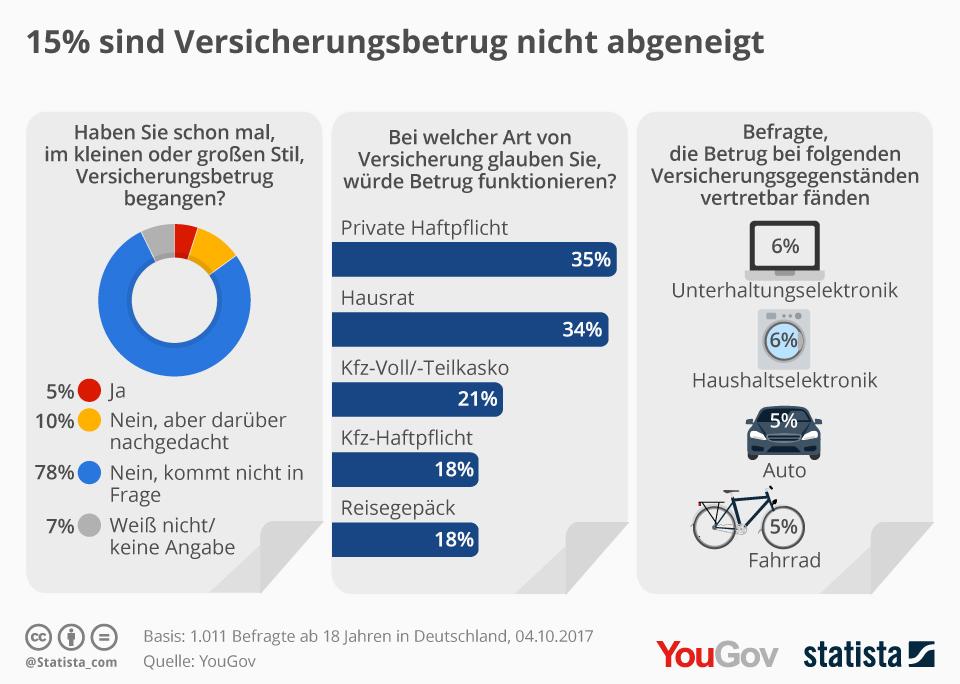 Infografik: 15 % sind Versicherungsbetrug nicht abgeneigt | Statista