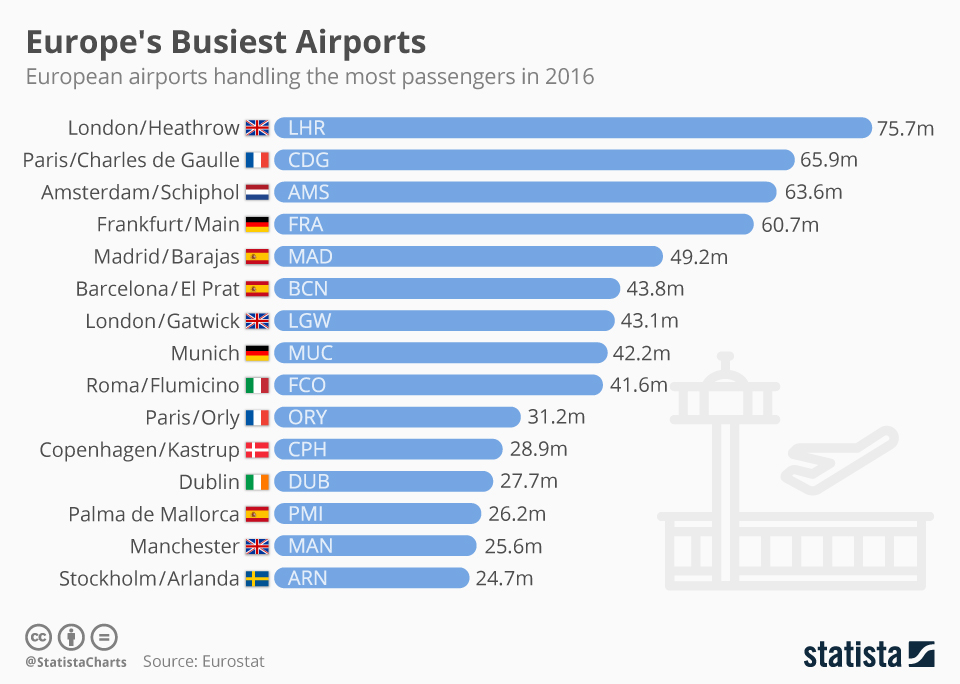 Infographic: Europe's Busiest Airports | Statista