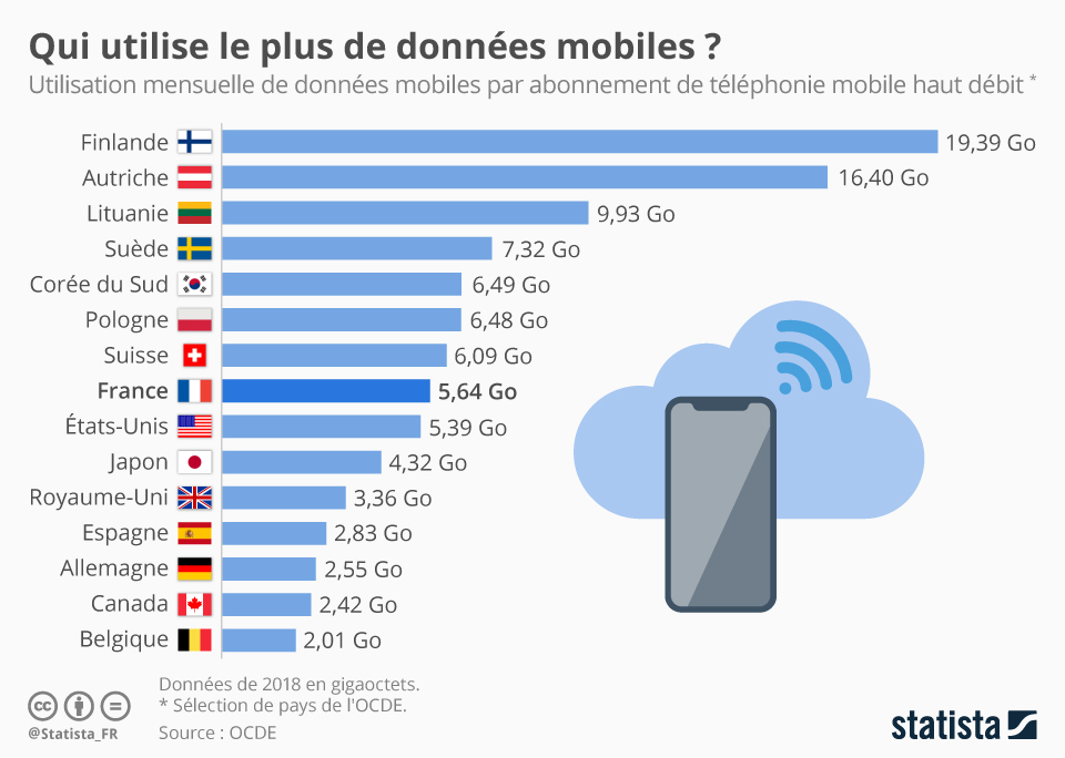 Infographie: Qui utilise le plus de données mobiles ? | Statista