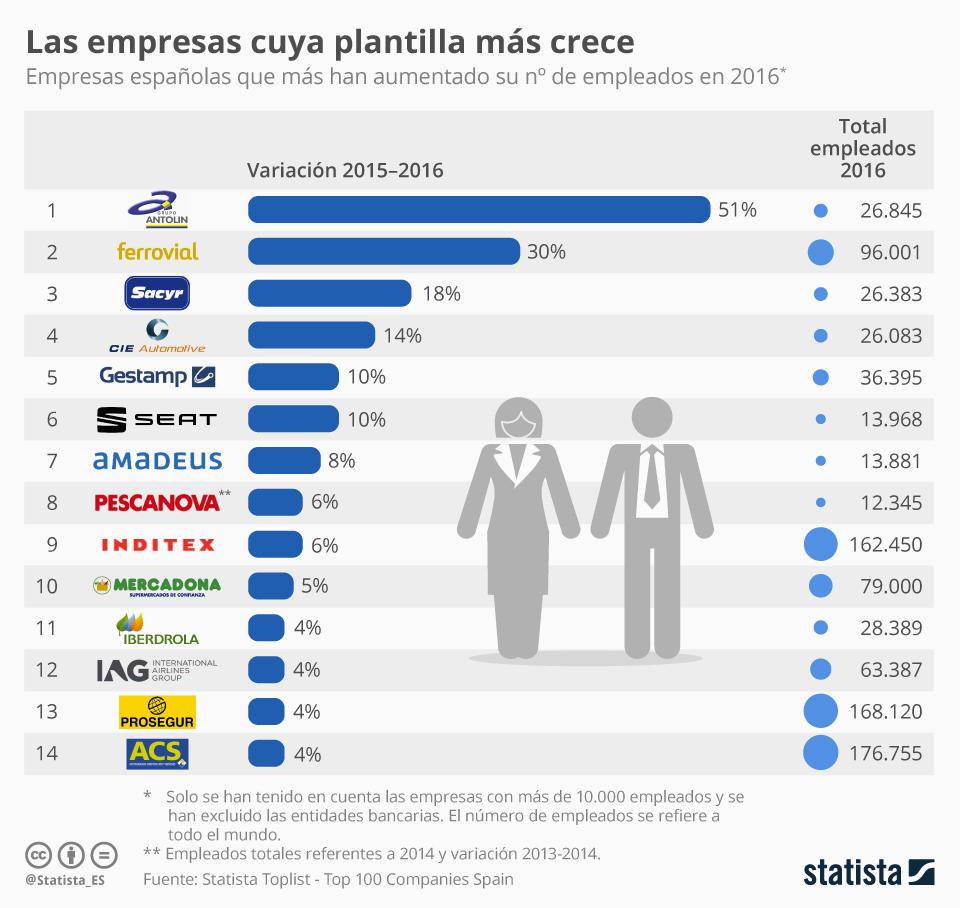 Infografía: Las grandes empresas españolas que más aumentan su plantilla   Statista