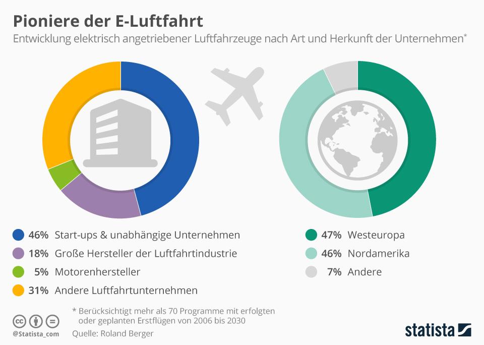 Infografik: Pioniere der E-Luftfahrt   Statista