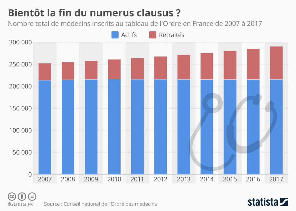 Infographie: Bientôt la fin du numerus clausus ?  | Statista