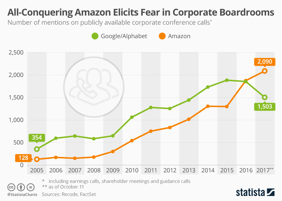 Infographic: All-Conquering Amazon Elicits Fear in Corporate Boardrooms | Statista