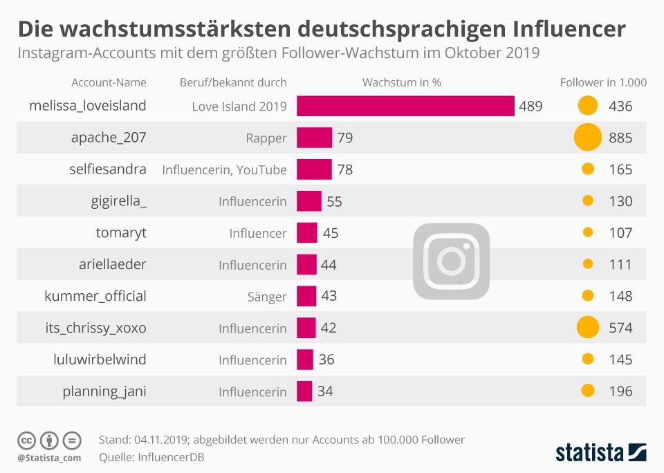 Infografik: Die wachstumsstärksten deutschsprachigen Influencer | Statista