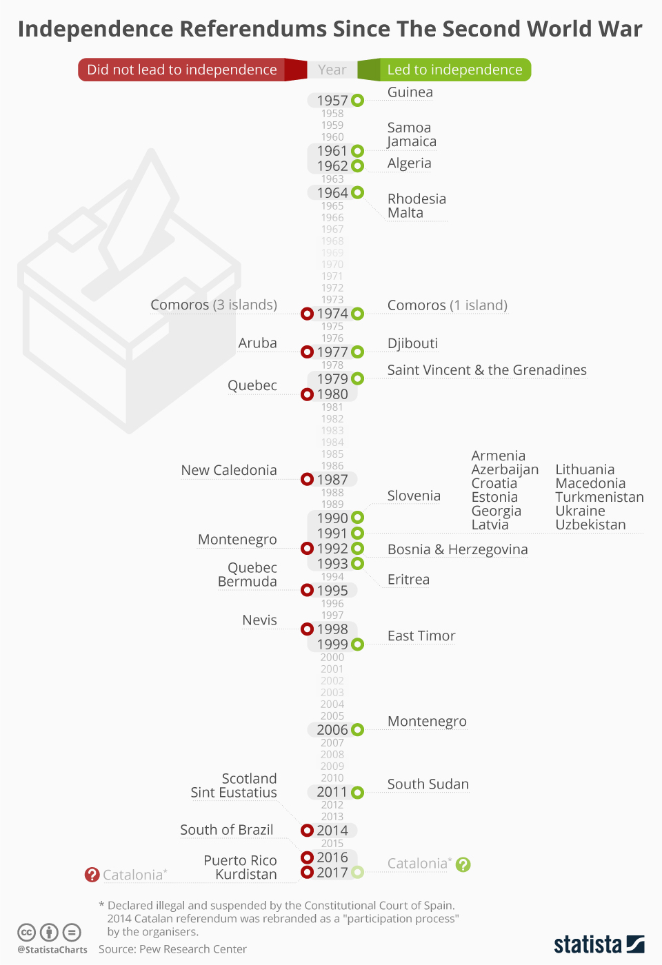 Infographic: Independence Referendums Since The Second World War  | Statista
