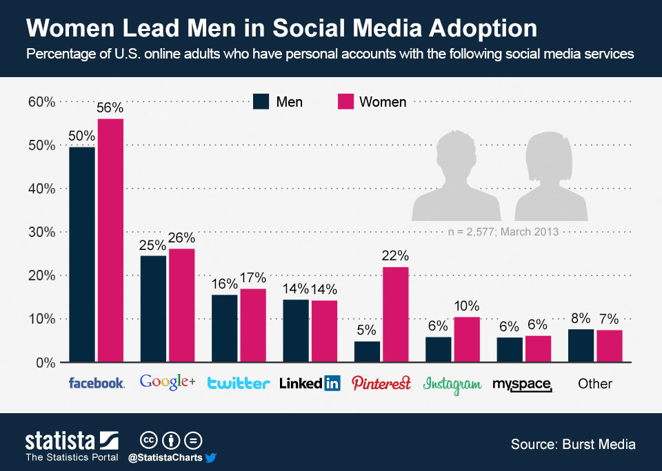 Infographic: Women Lead Men in Social Media Adoption | Statista