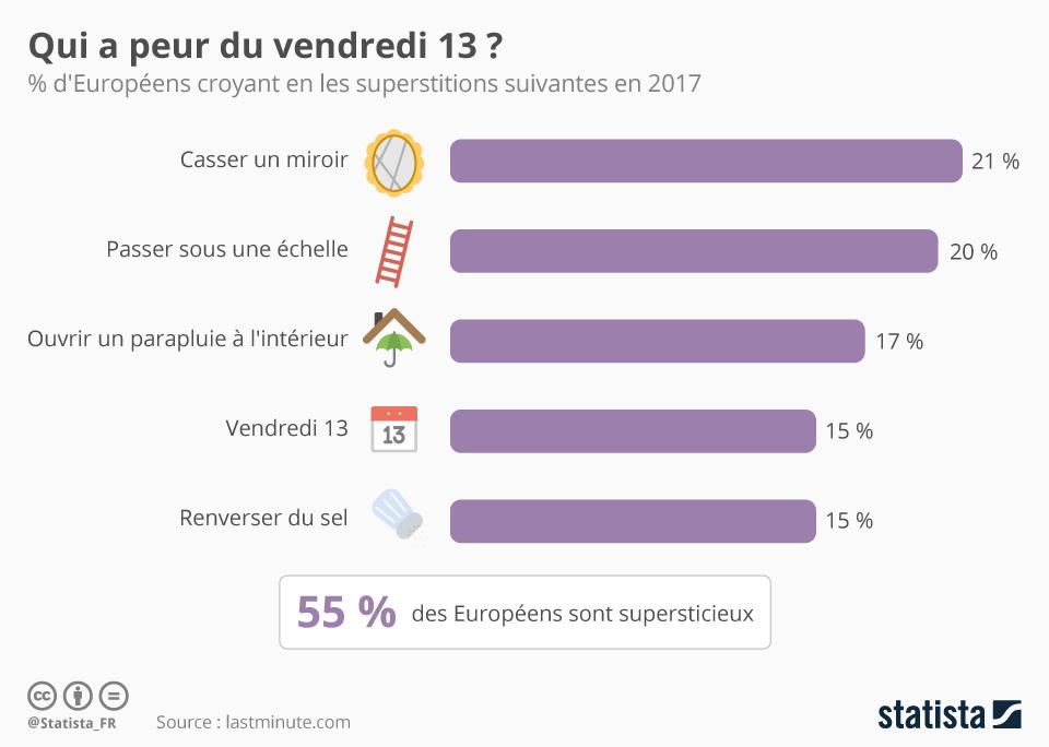 Infographie: Qui a peur du vendredi 13 ? | Statista