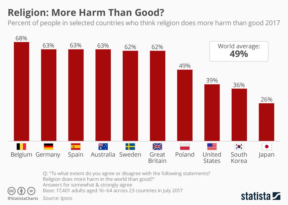 Infographic: Good God? | Statista