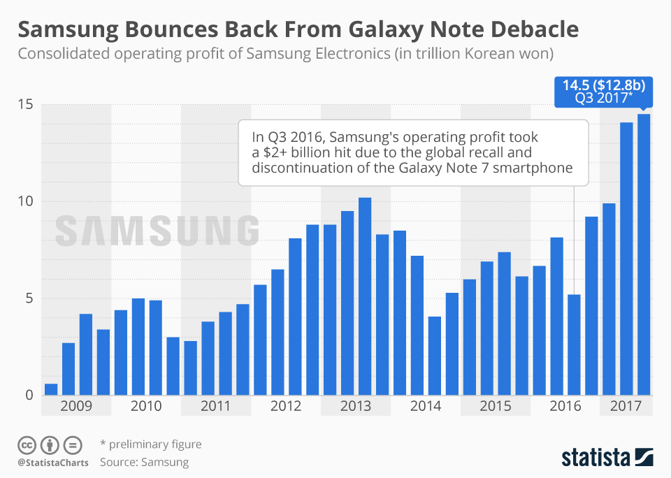 Infographic: Samsung Bounces Back From Galaxy Note Debacle | Statista