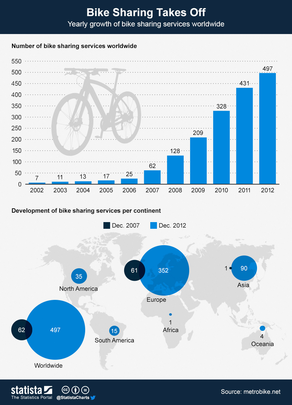 Infographic: Bike Sharing Takes Off | Statista