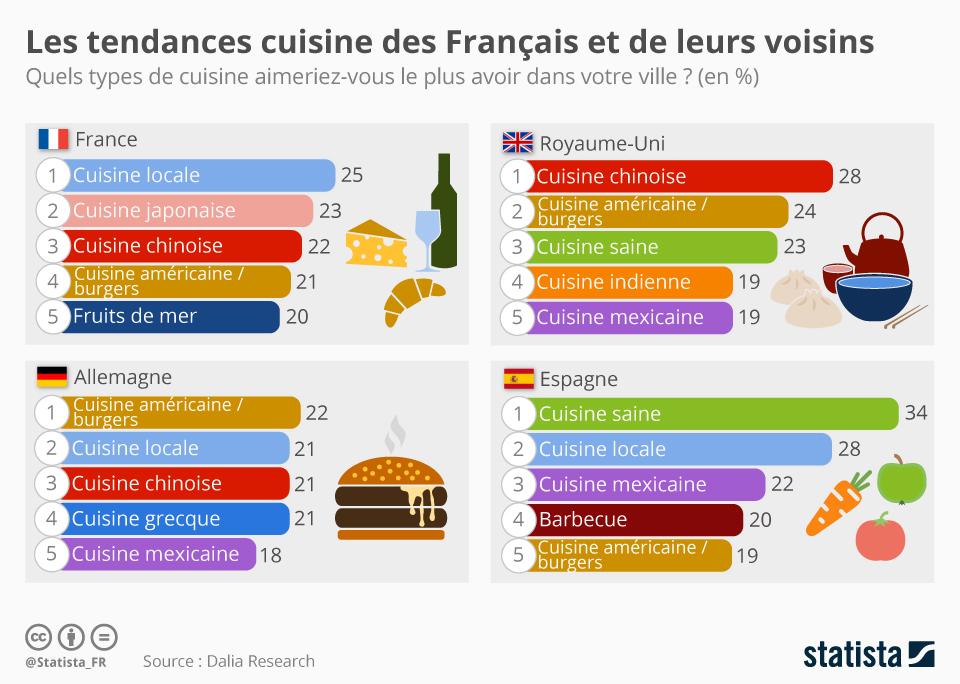 Infographie: Les tendances cuisine des Français et de leurs voisins | Statista