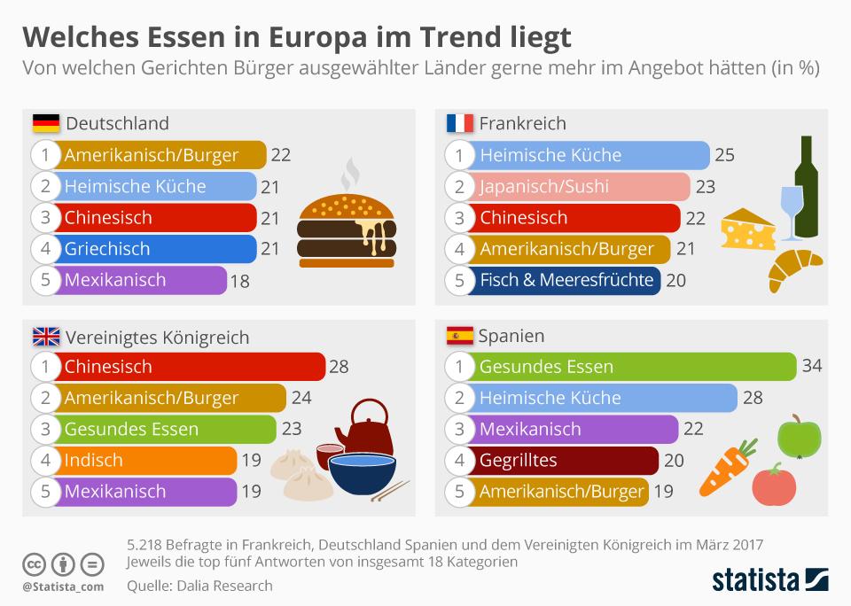 Infografik: Welches Essen in Europa im Trend liegt | Statista