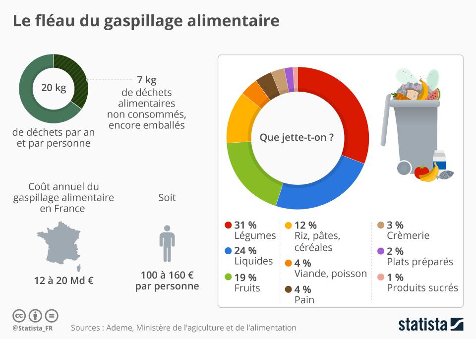 Infographie: Le fléau du gaspillage alimentaire | Statista