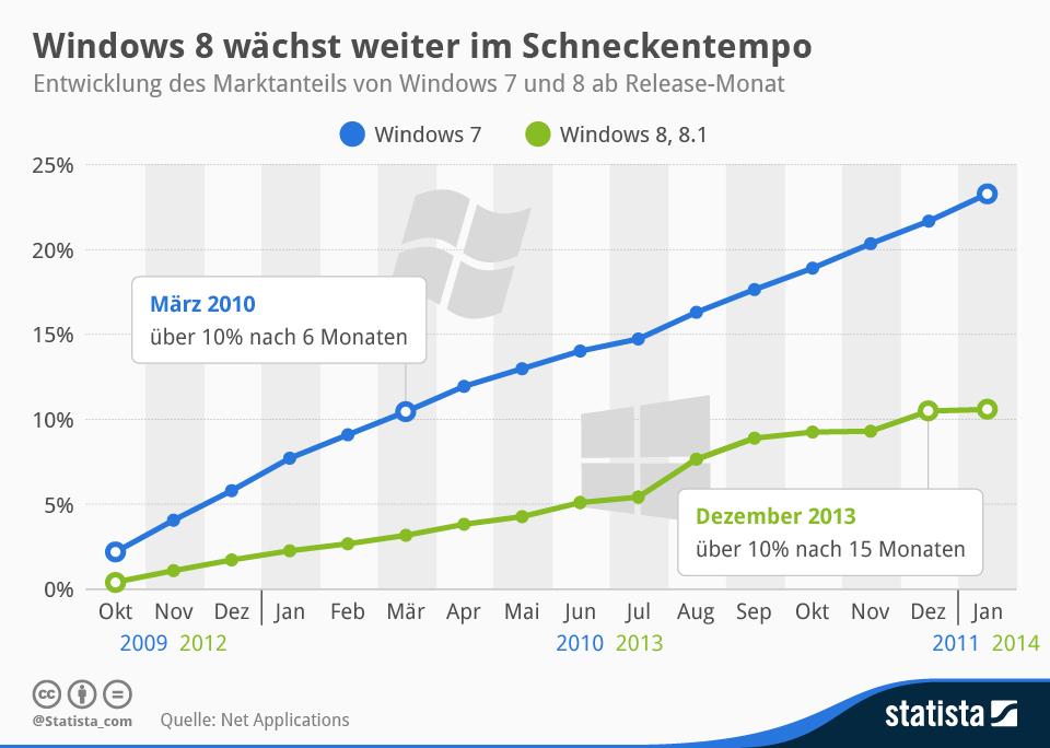 Infografik: Windows 8 bleibt unter 10 Prozent   Statista