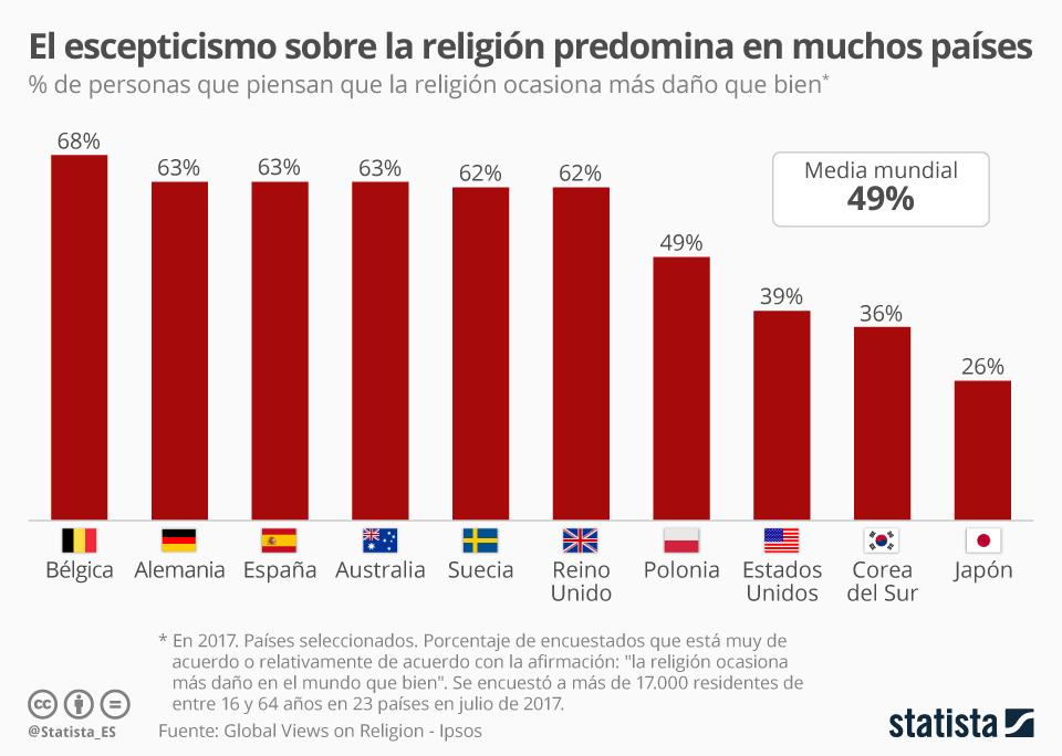 Infografía: El 63% de los españoles cree que la religión es predominantemente dañina | Statista