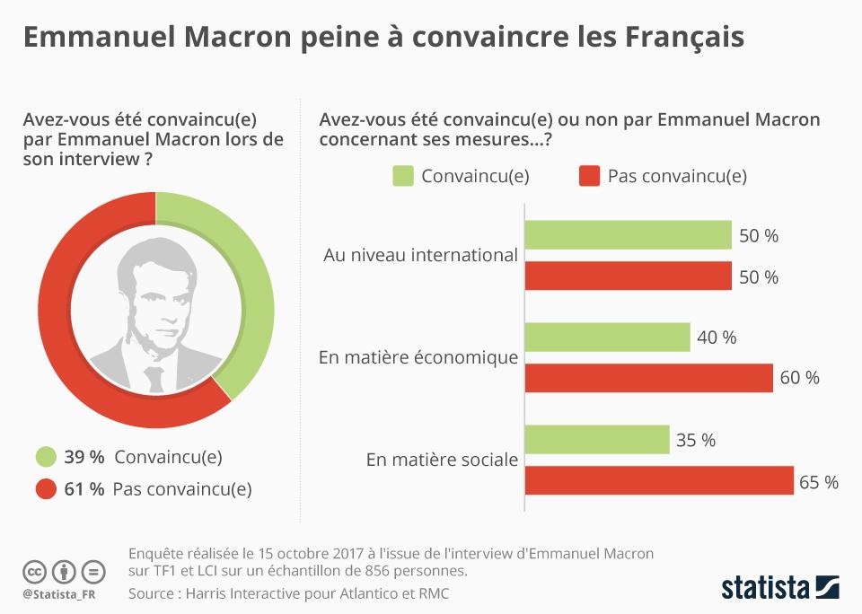 Infographie: Emmanuel Macron peine à convaincre les Français | Statista