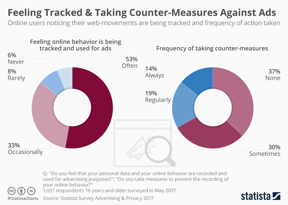 Infographic: Feeling Tracked & Taking Counter-Measures Against Ads | Statista