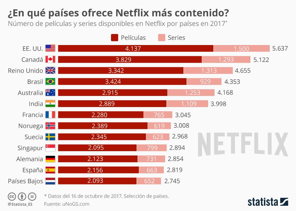 Infografía: ¿En qué países Netflix ofrece más contenido?  | Statista