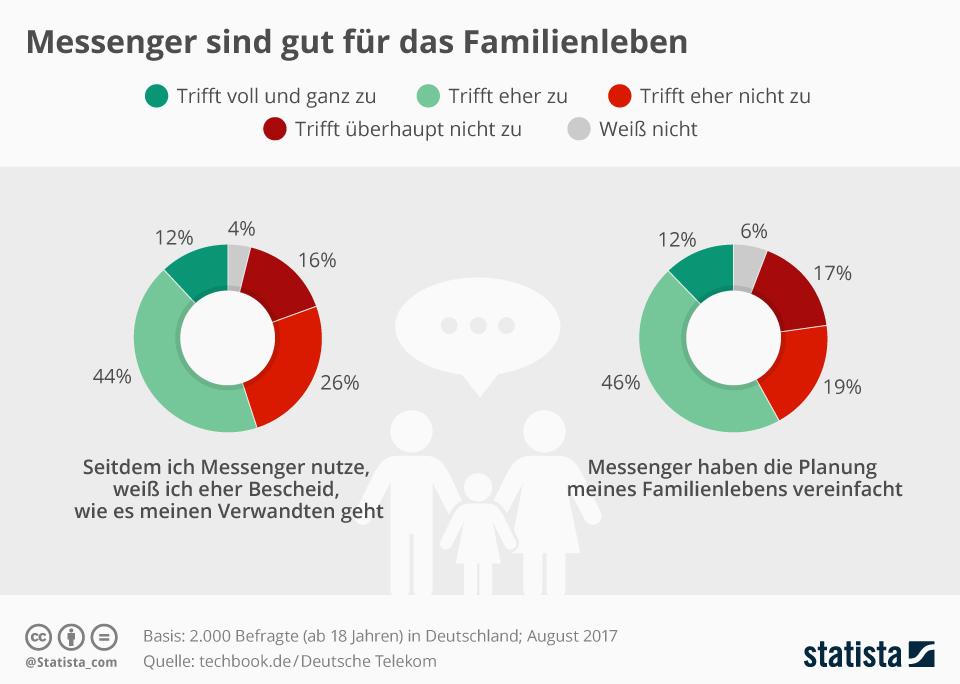 Infografik: Messenger sind gut für das Familienleben | Statista