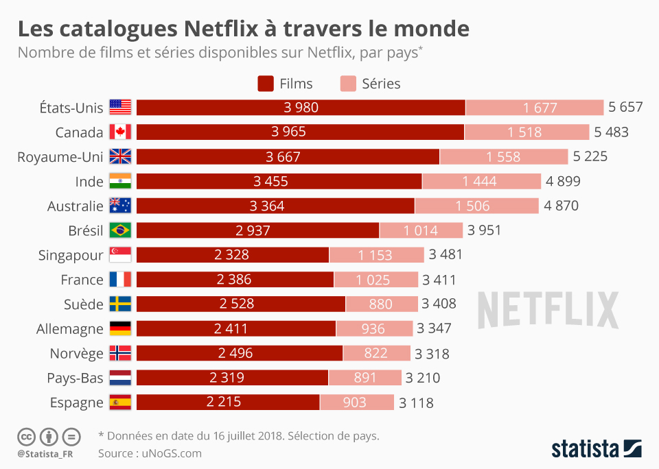 Infographie: Les catalogues Netflix à travers le monde | Statista