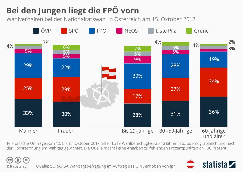 Infografik: Bei den Jungen liegt die FPÖ vorn | Statista