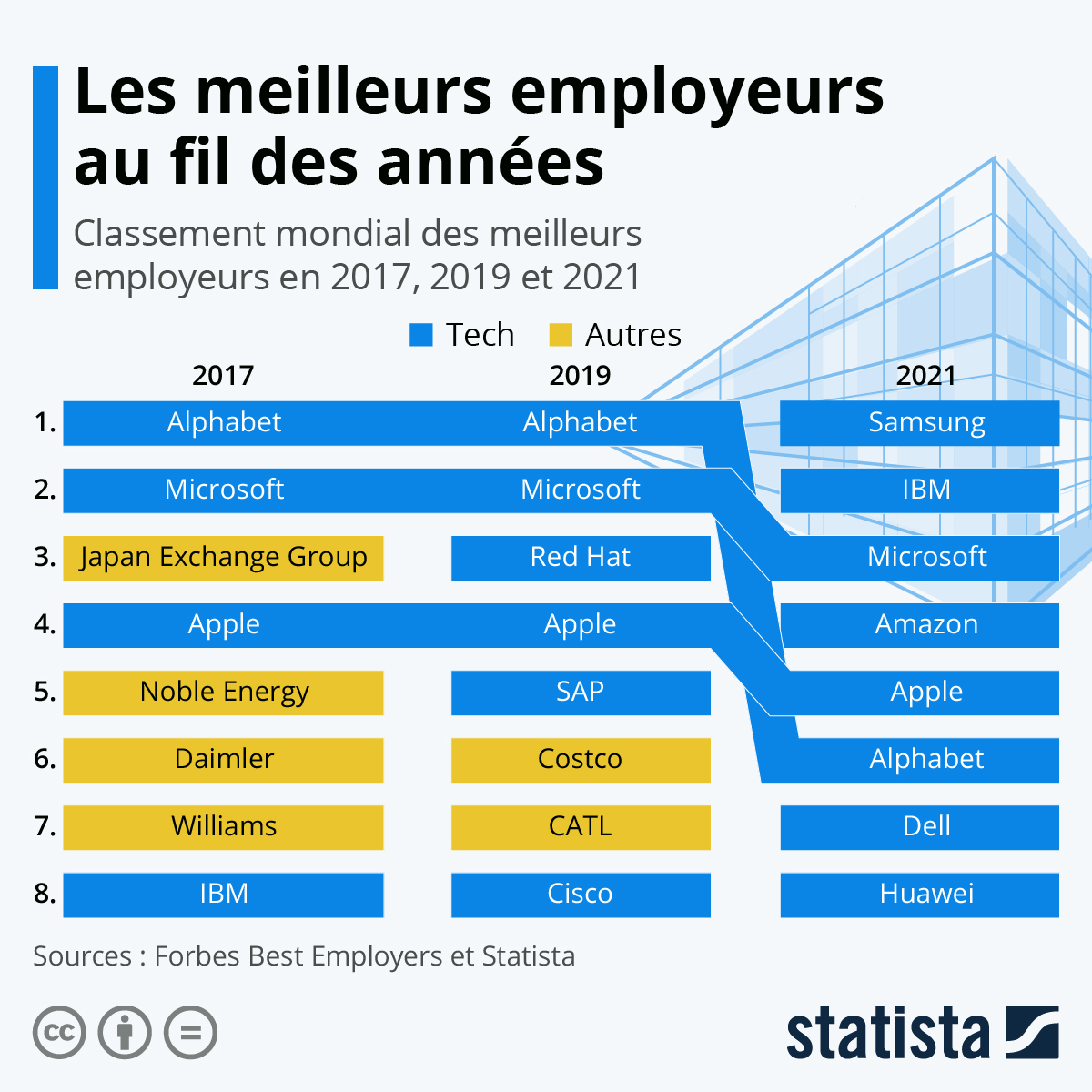Infographie: Les meilleurs employeurs du monde au fil des années | Statista